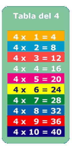234 x 474 jpeg 33kB, Tablas del 4 Multiplicar para aprender cantando ...